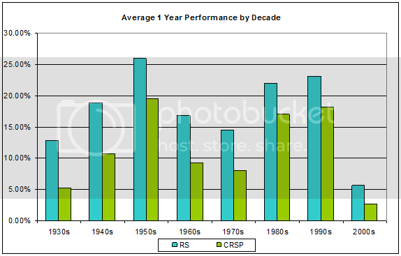 Average1YearPerformancebyDecadeBar Relative Strength, Decade by Decade 