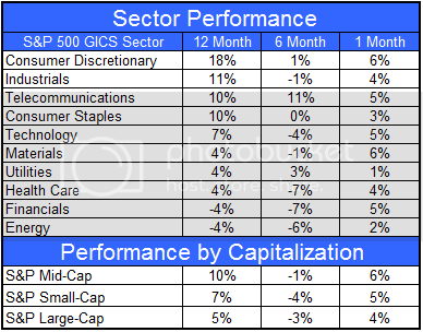  Sector and Capitalization Performance