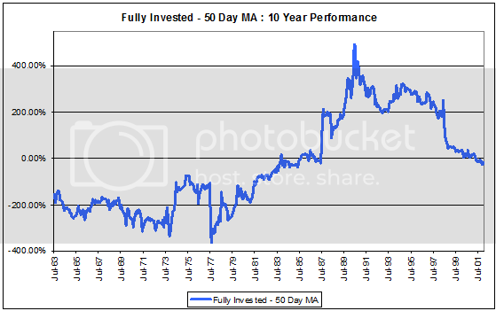 MovingAverage 10yrFI MA Moving Averages and RS...By the Numbers