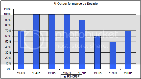 OutperformancebyDecade Relative Strength, Decade by Decade 