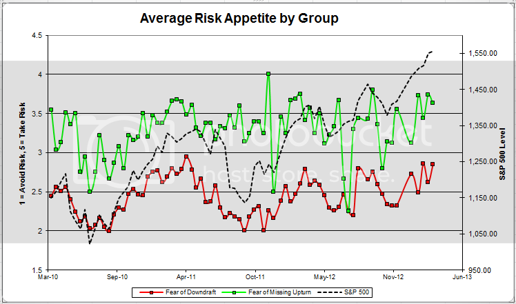averageriskappgroup zpsdde0f798 Client Sentiment Survey Results   3/22/13