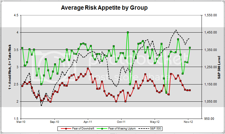 avggrouprisk 1 zps0e8435f5 Client Sentiment Survey Results   12/7/12