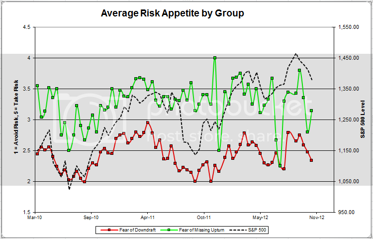 avggrouprisk Client Sentiment Survey Results   11/9/12