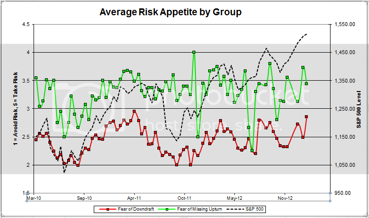 avgriskappgroup 30 zps699127b1 Client Sentiment Survey Results   2/22/13
