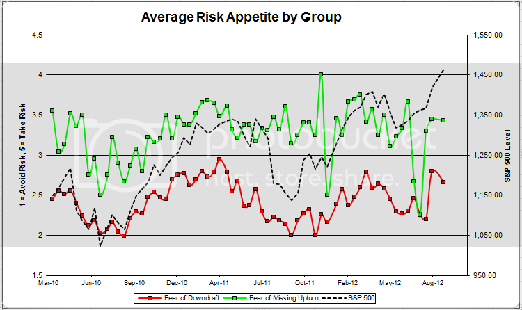 avgriskappgroup 31 Dorsey Wright Client Sentiment Survey Results   9/14/12