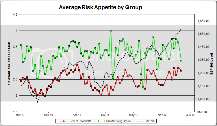 avgriskappsplit zpsc6ec3e2e Client Sentiment Survey Results   4/12/13