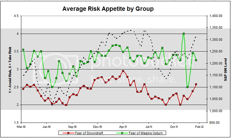 avgriskgroup 5 Dorsey, Wright Client Sentiment Survey Results   1/20/12
