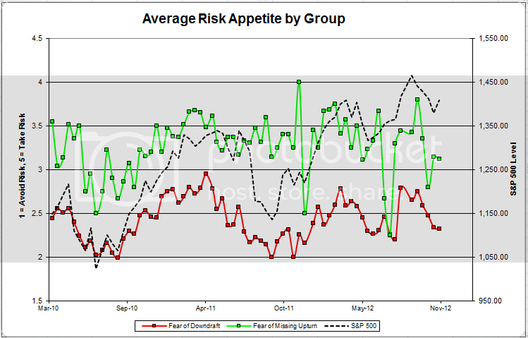 avgriskgroup 7 Client Sentiment Survey Results   11/23/12