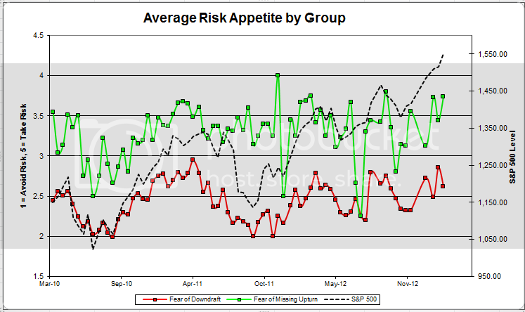 avgriskgroup 8 zps74d09f04 Client Sentiment Survey Results   3/8/13