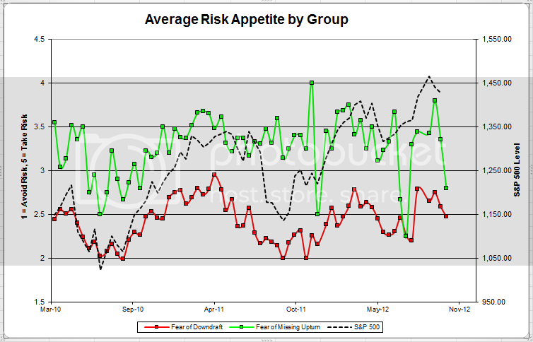 avgriskgroup Dorsey Wright Client Sentiment Survey Results   10/26/12