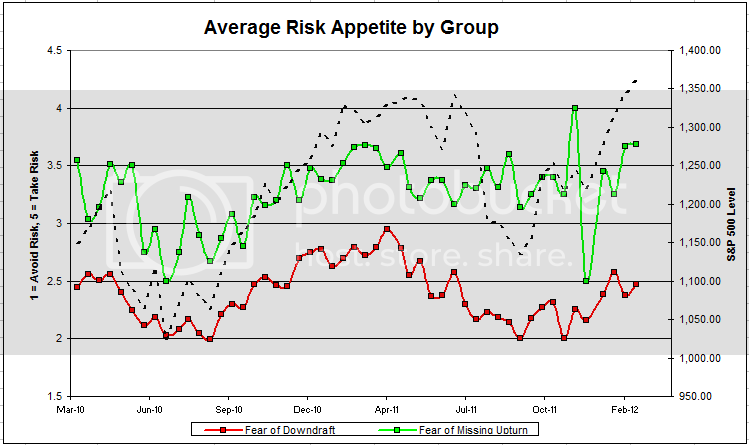 avgriskgrouppp Dorsey, Wright Client Sentiment Survey   2/17/12