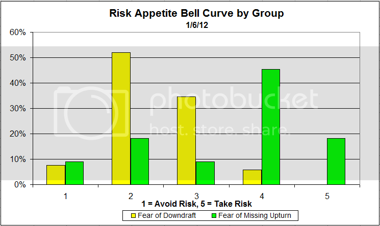 bellcurvegroup 4 Dorsey, Wright Client Sentiment Survey Results   1/6/12