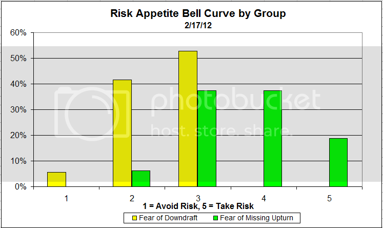bellcurvegroup 6 Dorsey, Wright Client Sentiment Survey   2/17/12