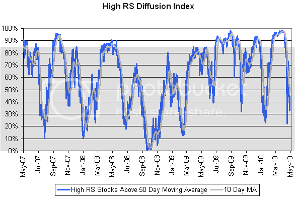 diffusion 9 High RS Diffusion Index