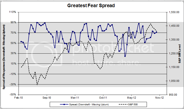 fearspread 2 Dorsey Wright Client Sentiment Survey Results   10/26/12