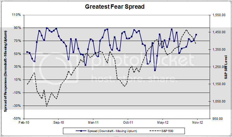 fearspread 3 Client Sentiment Survey Results   11/9/12