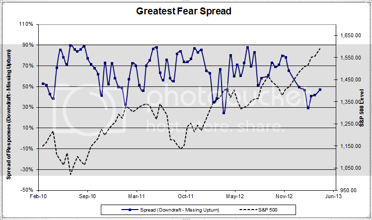 fearspread 4 zps1e5982cc Client Sentiment Survey Results   4/12/13