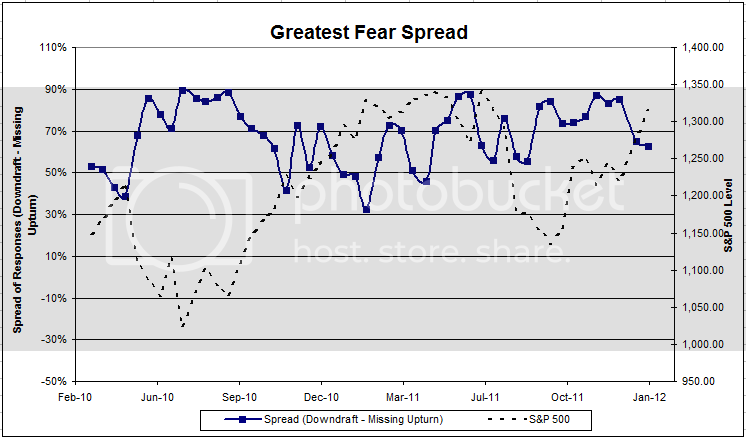 fearspread Dorsey, Wright Client Sentiment Survey Results   1/20/12
