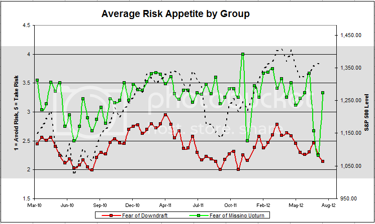 graphgroup Dorsey, Wright Client Sentiment Survey Results   8/3/12