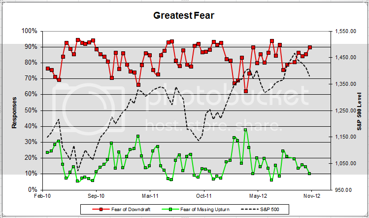 greatestfear 1 Client Sentiment Survey Results   11/9/12
