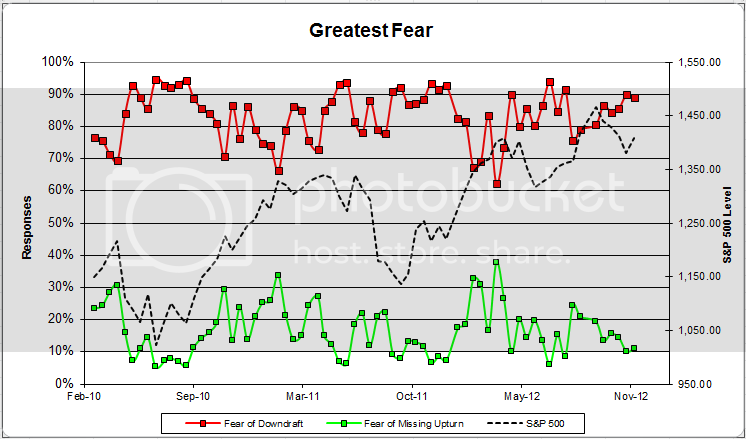 greatestfear 2 Client Sentiment Survey Results   11/23/12