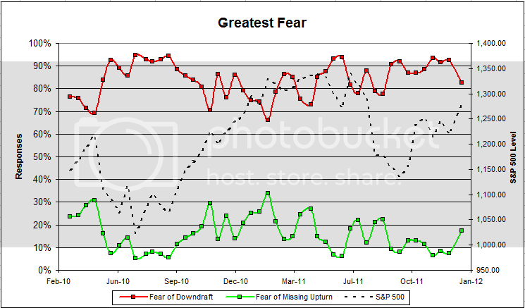 greatestfear 45 Dorsey, Wright Client Sentiment Survey Results   1/6/12
