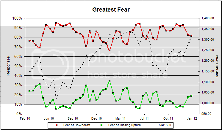 greatestfear 46 Dorsey, Wright Client Sentiment Survey Results   1/20/12