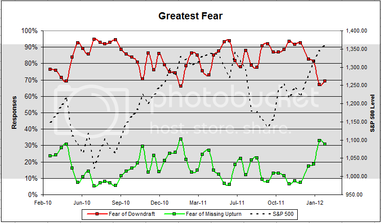greatestfear 48 Dorsey, Wright Client Sentiment Survey   2/17/12