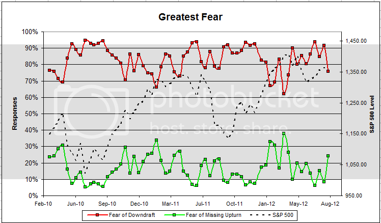 greatestfear 55 Dorsey, Wright Client Sentiment Survey Results   8/3/12