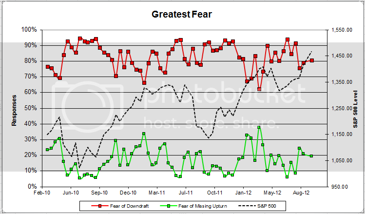 greatestfear 57 Dorsey Wright Client Sentiment Survey Results   9/14/12