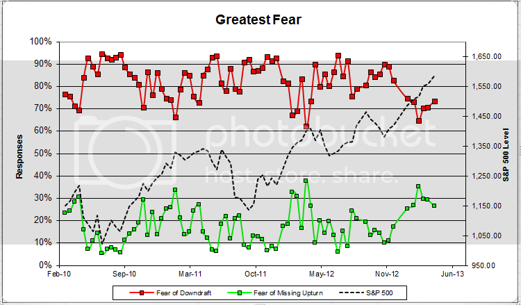 greatestfear 60 zps67fcc45e Client Sentiment Survey Results   4/12/13