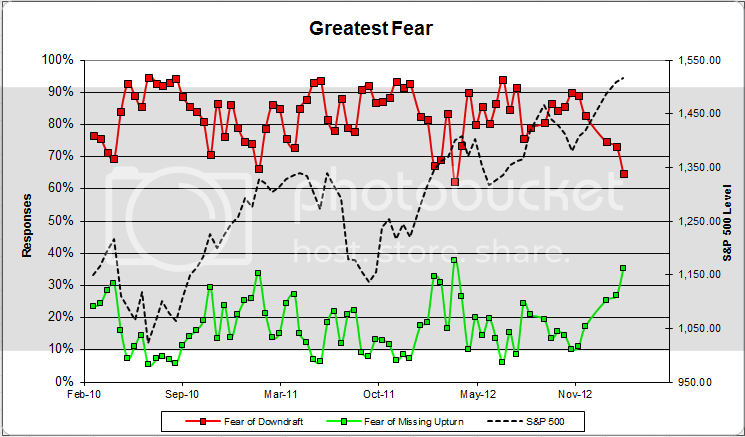 greatestfear 60 zps696d71c9 Client Sentiment Survey Results   2/22/13
