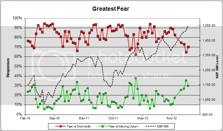 greatestfear 60 zps92e939ed Client Sentiment Survey Results   3/8/13