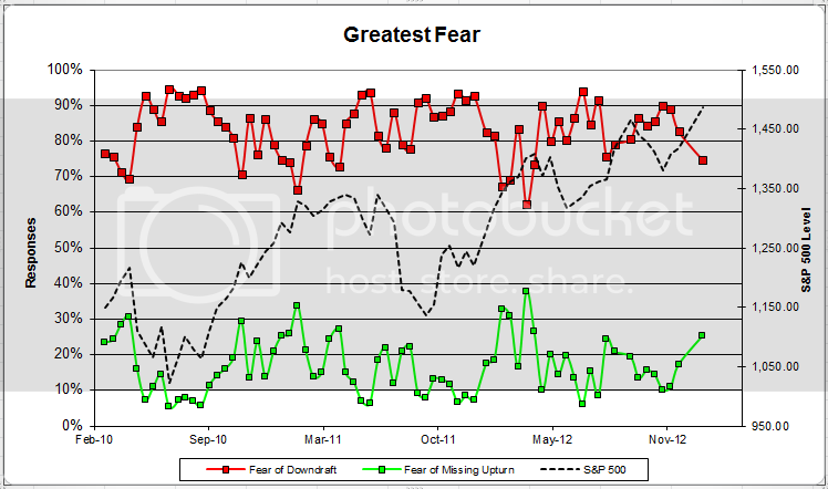 greatestfear 60 zps9b47eeaa Client Survey Results   1/18/13