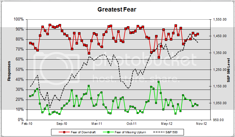greatestfear Dorsey Wright Client Sentiment Survey Results   10/26/12