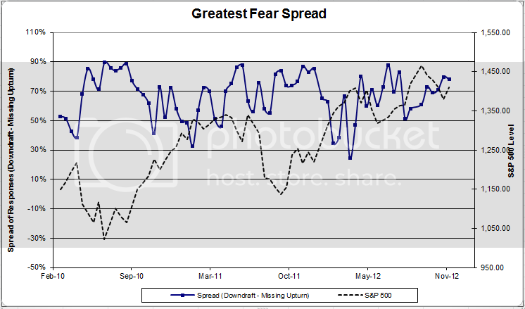 greatestfearspread 1 Client Sentiment Survey Results   11/23/12