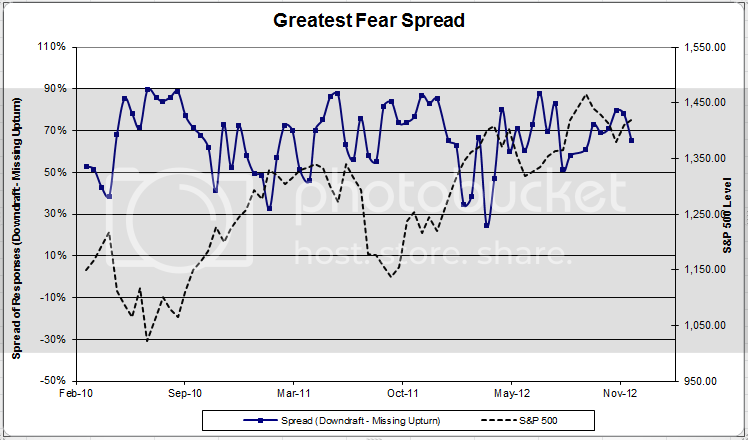 greatestfearspread 2 zps0794d07a Client Sentiment Survey Results   12/7/12