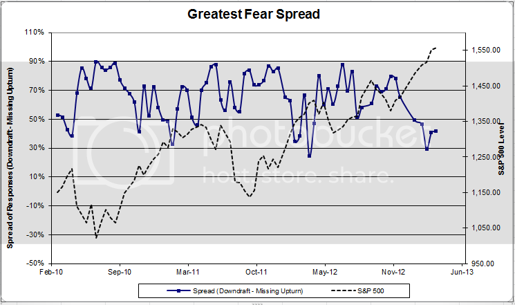 greatestfearspread 2 zps891ded36 Client Sentiment Survey Results   3/22/13