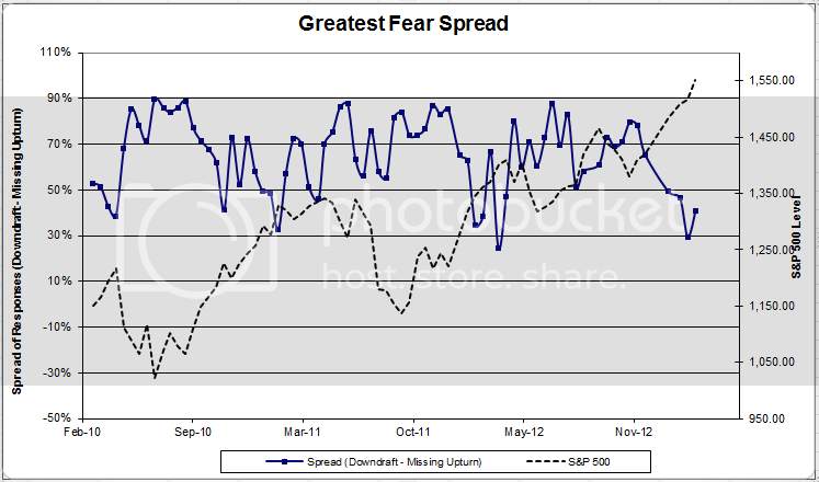 greatestfearspread 2 zpsc448425b Client Sentiment Survey Results   3/8/13