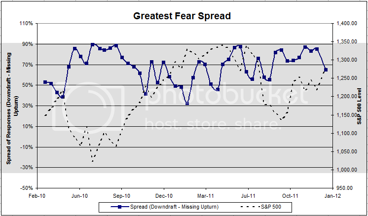 greatestfearspread 47 Dorsey, Wright Client Sentiment Survey Results   1/6/12
