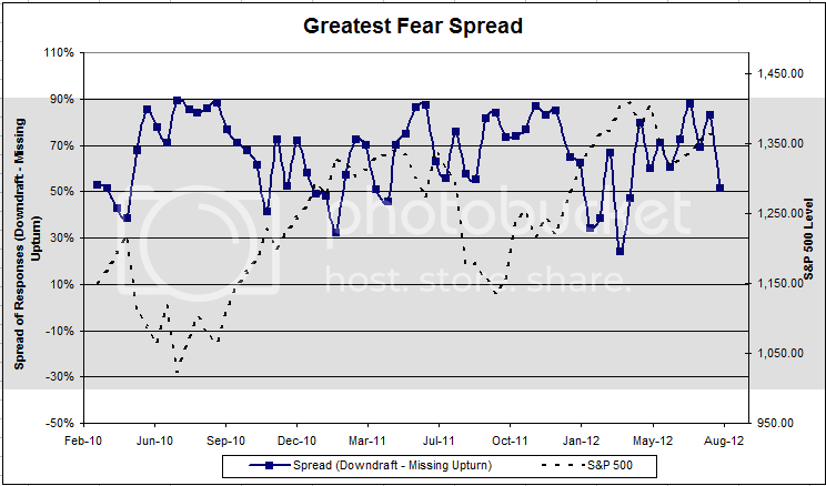 greatestfearspread 52 Dorsey, Wright Client Sentiment Survey Results   8/3/12