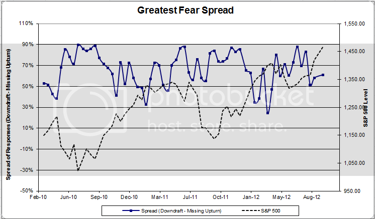 greatestfearspread 54 Dorsey Wright Client Sentiment Survey Results   9/14/12