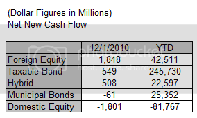 ici120910 Fund Flows