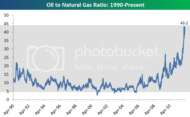 oilnatgasratio Busted Correlations