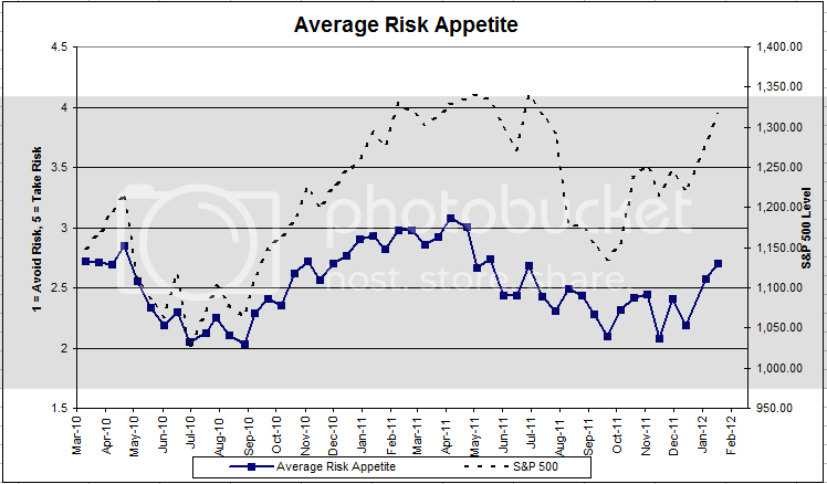 riskapp Dorsey, Wright Client Sentiment Survey Results   1/20/12