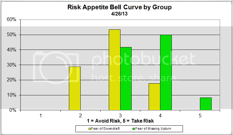 riskappbell 8 zps7317964f Client Sentiment Survey Results   4/26/13