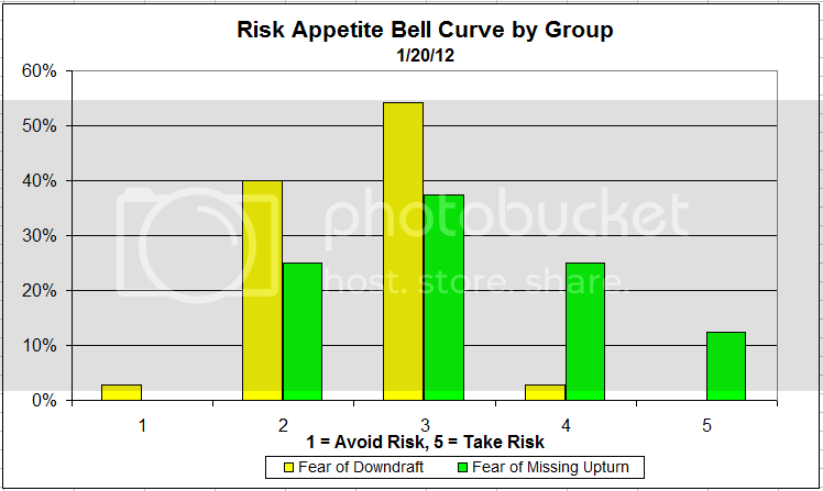 riskappbellcurve 30 Dorsey, Wright Client Sentiment Survey Results   1/20/12