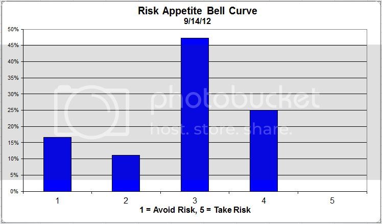 riskappbellcurve 32 Dorsey Wright Client Sentiment Survey Results   9/14/12