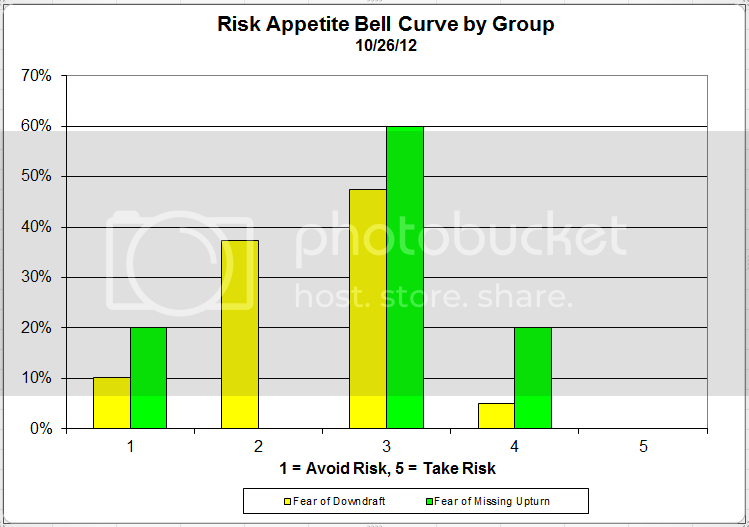 riskappbellcurve 35 Dorsey Wright Client Sentiment Survey Results   10/26/12