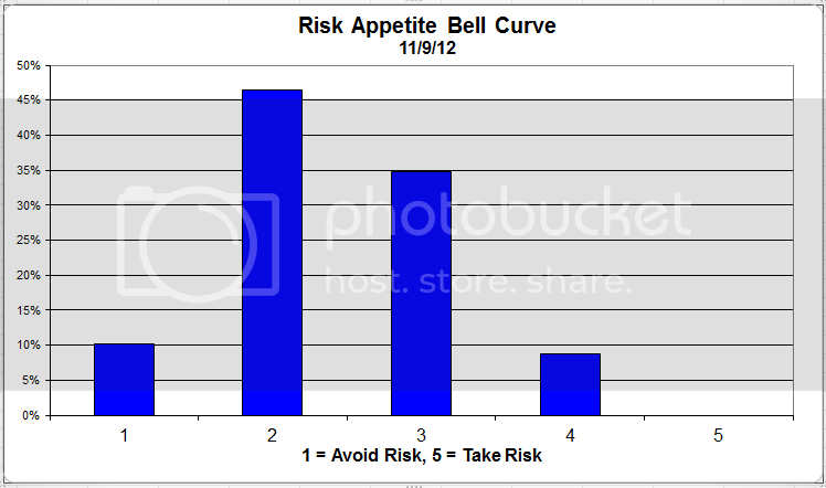 riskappbellcurve 36 Client Sentiment Survey Results   11/9/12